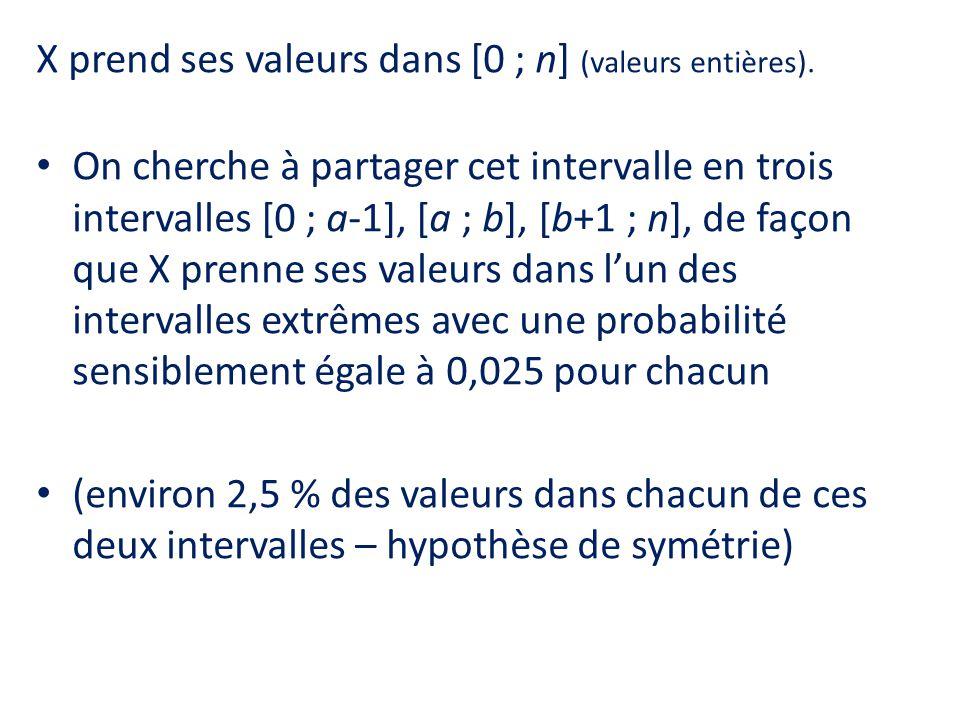 X prend ses valeurs dans [0 ; n] (valeurs entières).